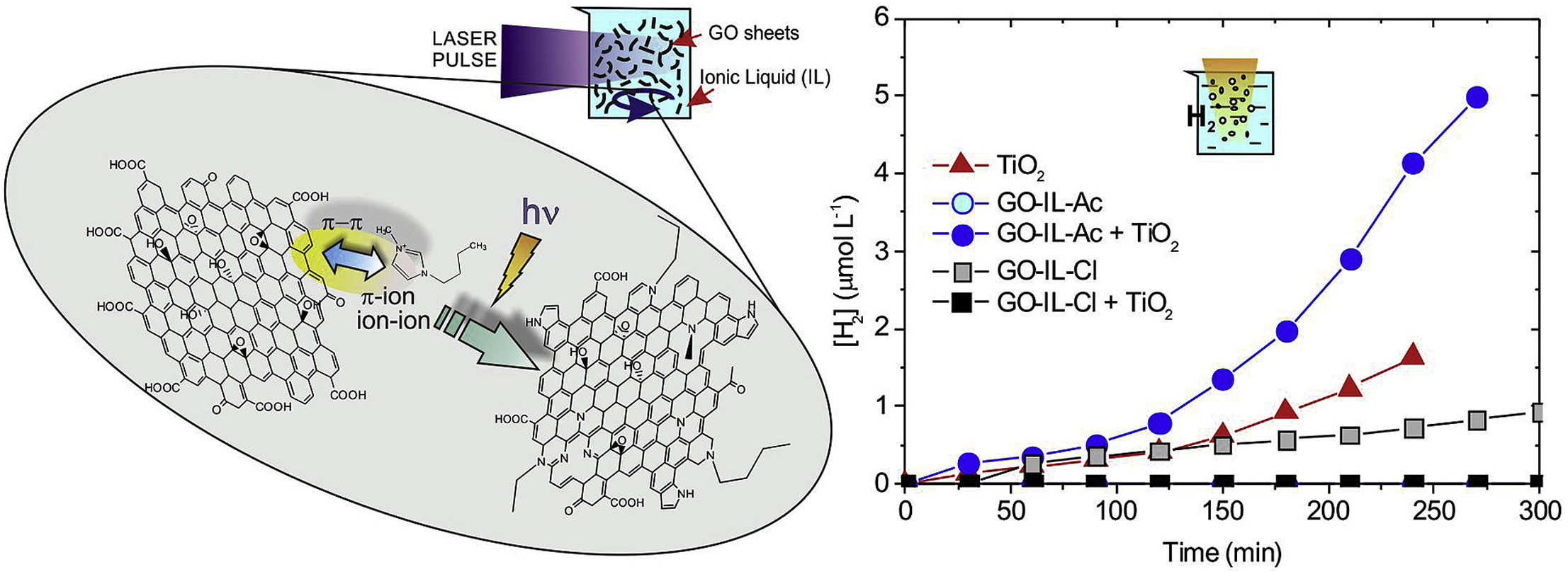 Synthesis of graphene-based photocatalysts for water