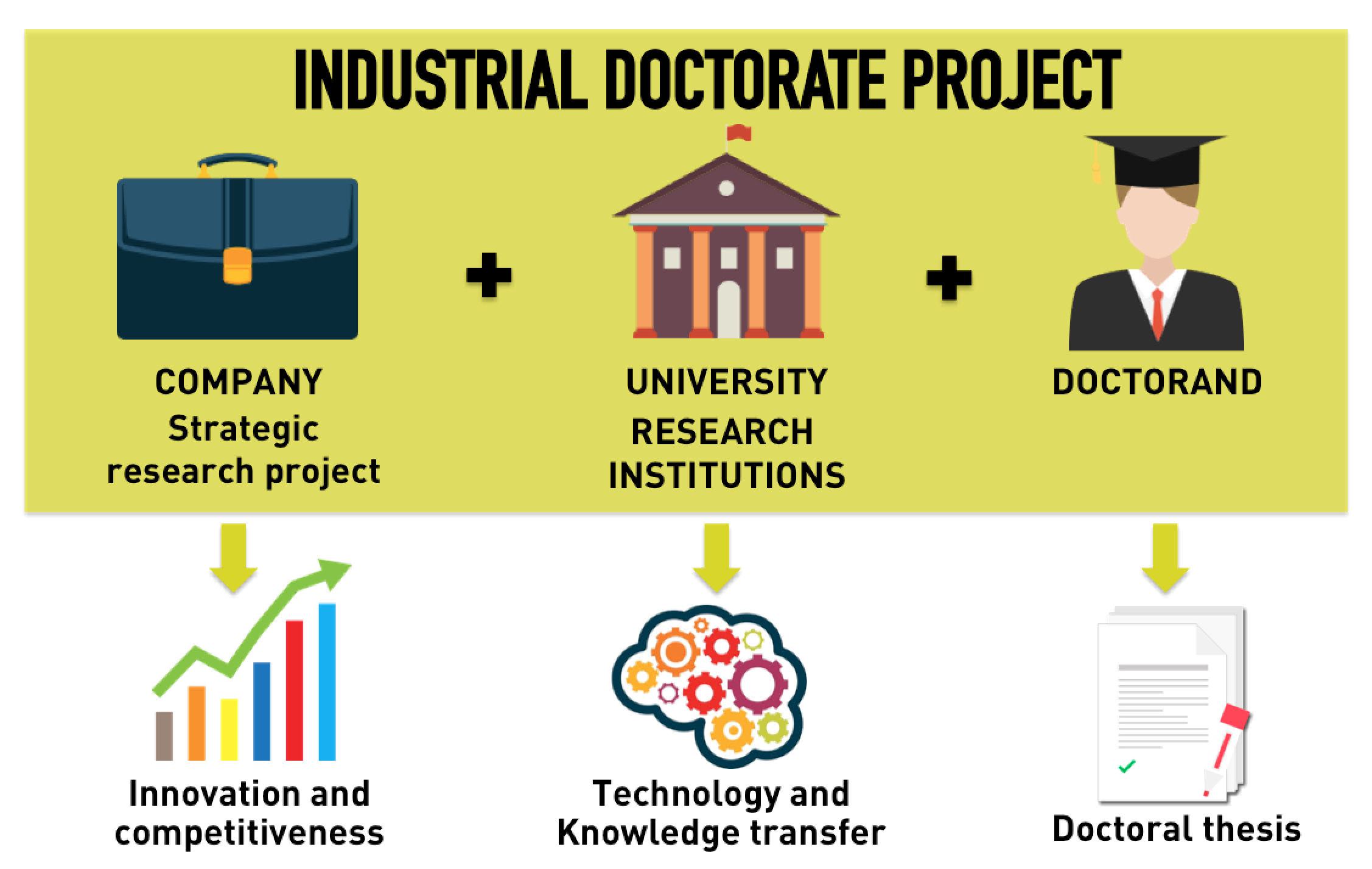 industrial doctorate