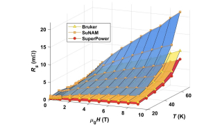 High frequency response of thick REBCO coated conductors in the framework of the FCC study