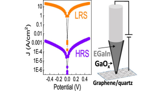 Resistive Switching Observation in a Gallium-Based Liquid Metal/Graphene Junction