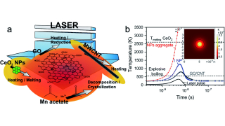 Laser fabrication of hybrid electrodes composed of nanocarbons mixed with cerium and manganese oxides for supercapacitive energy storage