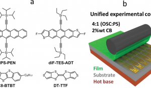 A Rapid, Low-Cost, and Scalable Technique for Printing State-of-the-Art Organic Field-Effect Transistors