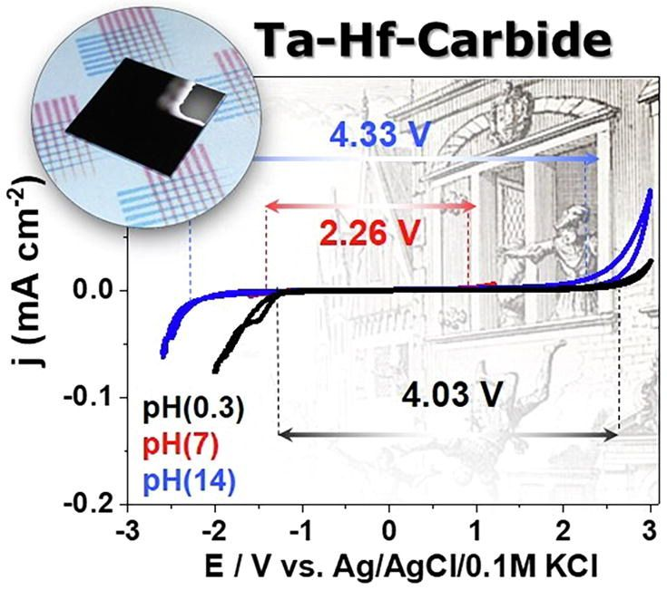 Study of nanostructured ultra-refractory Tantalum-Hafnium-Carbide electrodes with wide electrochemical stability window