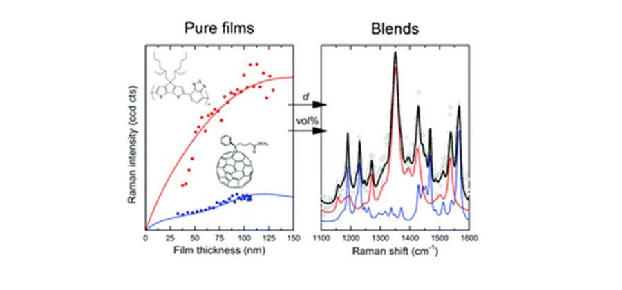 Quantifying local thickness and composition in thin films of organic photovoltaic blends by Raman scattering